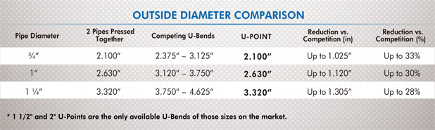Outside Diameter Comparison
